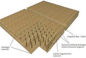 Aufbau Holz 100